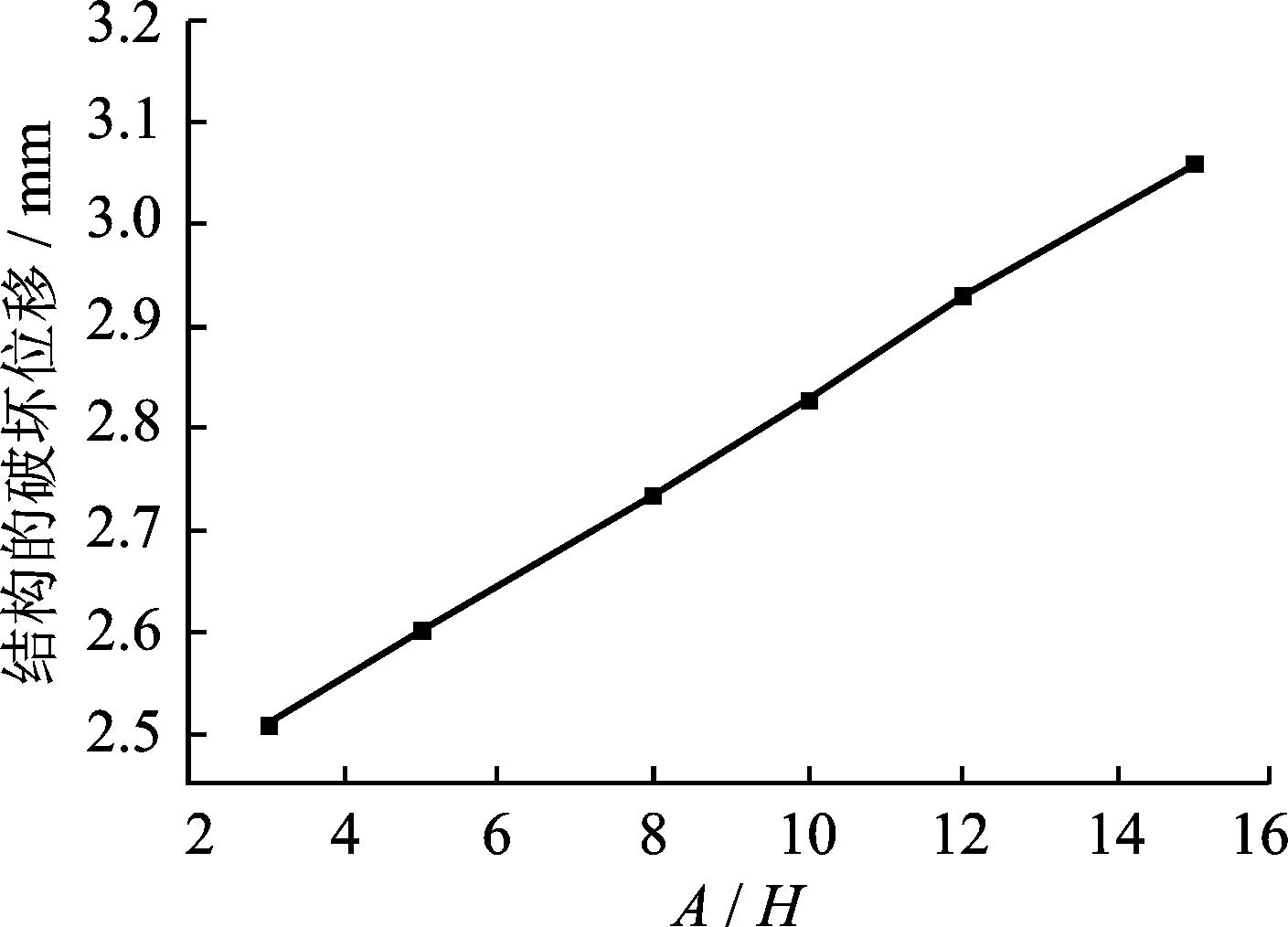 图14 结构的破坏位移随a/h值的变化趋势图